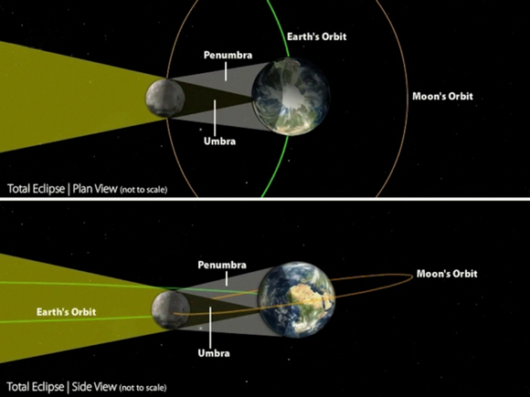 Total Solar Eclipse mechanics